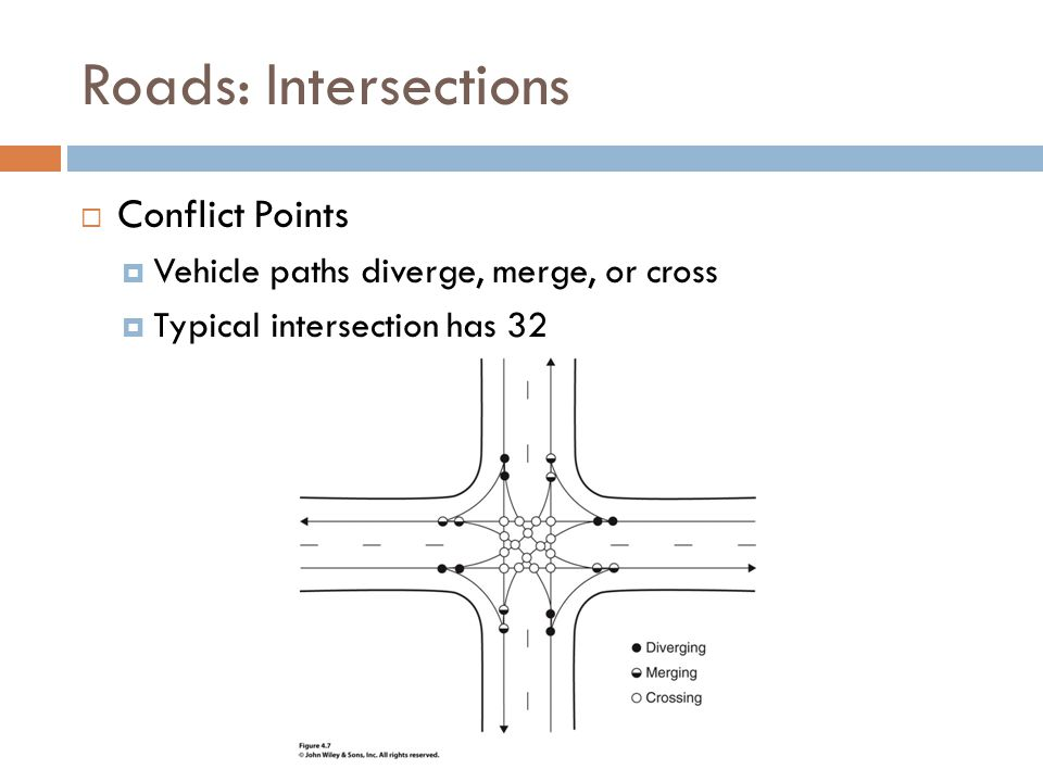 Roads: Intersections  Conflict Points  Vehicle paths diverge, merge, or cross  Typical intersection has 32