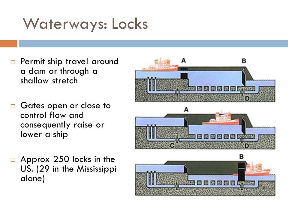 Waterways: Locks  Permit ship travel around a dam or through a shallow stretch  Gates open or close to control flow and consequently raise or lower a ship  Approx 250 locks in the US.