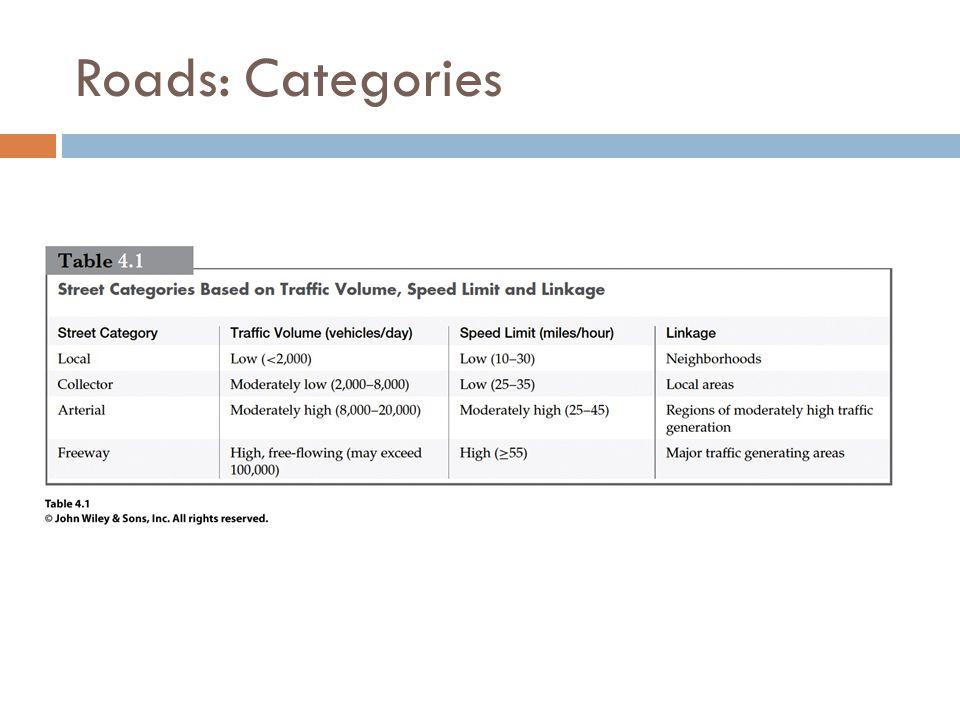 Roads: Categories