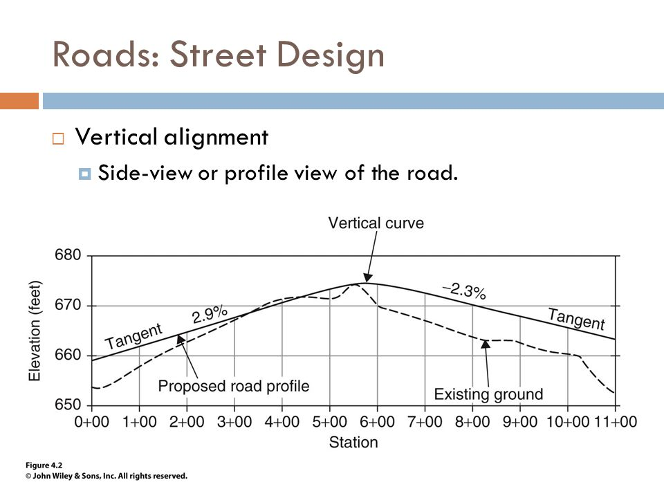 Roads: Street Design  Vertical alignment  Side-view or profile view of the road.