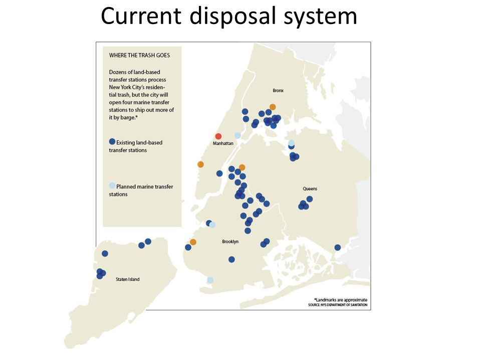 Current disposal system