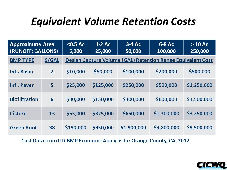 Equivalent Volume Retention Costs Approximate Area (RUNOFF: GALLONS) <0.5 Ac 5,000 1-2 Ac 25,000 3-4 Ac 50,000 6-8 Ac 100,000 > 10 Ac 250,000 BMP TYPE