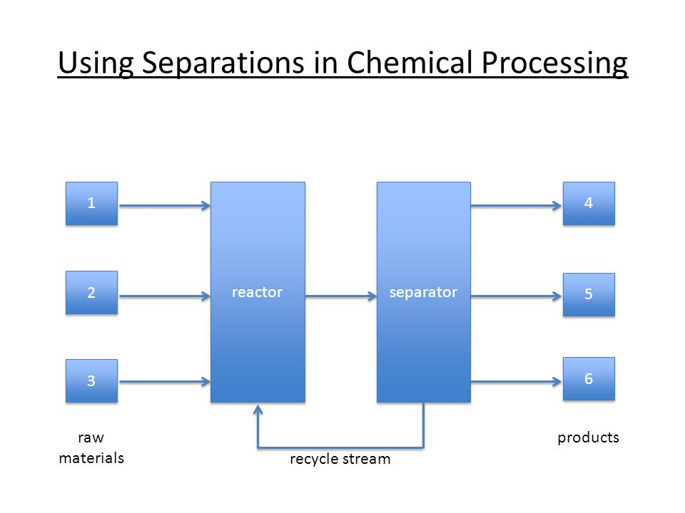 Using Separations in Chemical Processing reactor separator 1 1 2 2 3 3 4 4 6 6 5 5 raw materials products recycle stream