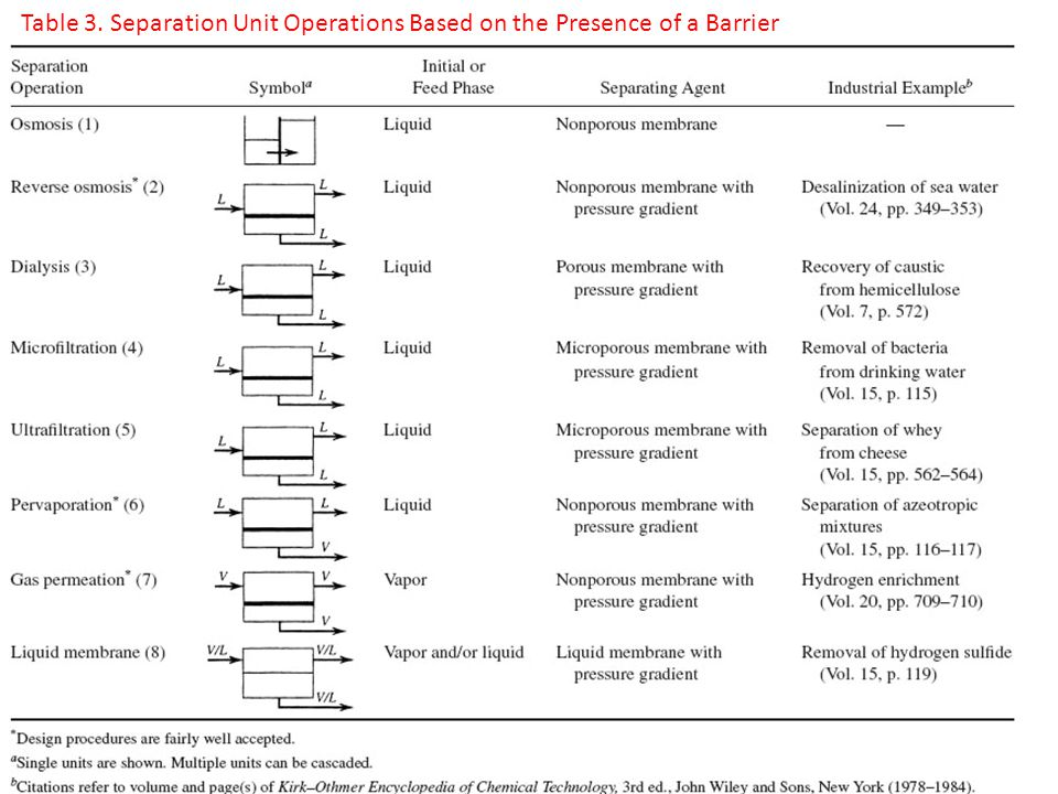 Table 3. Separation Unit Operations Based on the Presence of a Barrier
