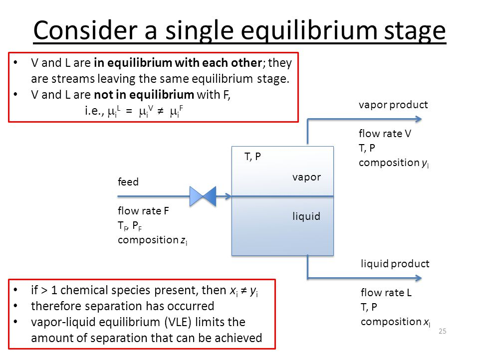 Consider a single equilibrium stage 25 liquid vapor feed flow rate F T F, P F composition z i vapor product flow rate V T, P composition y i liquid product flow rate L T, P composition x i T, P V and L are in equilibrium with each other; they are streams leaving the same equilibrium stage.