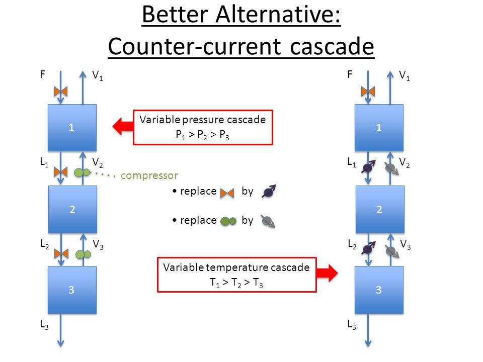 Better Alternative: Counter-current cascade 1 1 F V1V1 L1L1 V2V2 2 2 L2L2 V3V3 3 3 L3L3 replace by 1 1 F V1V1 L1L1 V2V2 2 2 L2L2 V3V3 3 3 L3L3 Variable temperature cascade T 1 > T 2 > T 3 Variable pressure cascade P 1 > P 2 > P 3 compressor