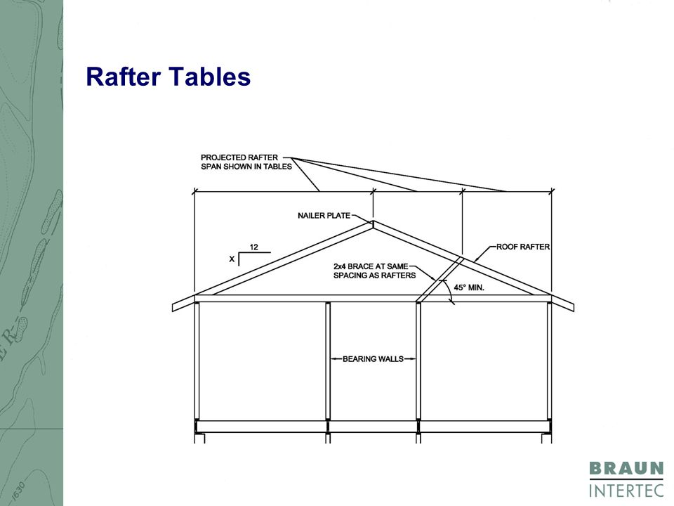 Rafter Tables