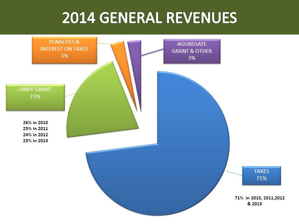 AGGREGATE GRANT & OTHER 3% AGGREGATE GRANT & OTHER 3% 71% in 2010, 2011,2012 & 2013