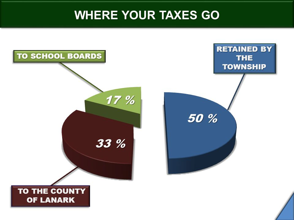 WHERE YOUR TAXES GO RETAINED BY THE TOWNSHIP TO THE COUNTY OF LANARK TO THE COUNTY OF LANARK TO SCHOOL BOARDS 50 % 33 %