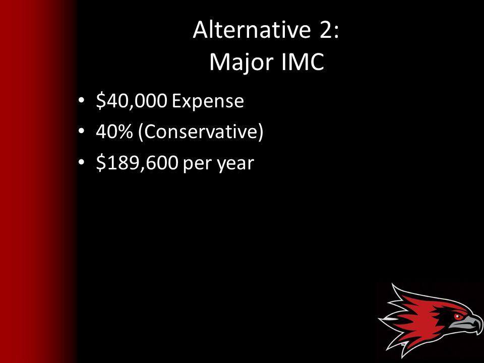 Alternative 2: Major IMC $40,000 Expense 40% (Conservative) $189,600 per year