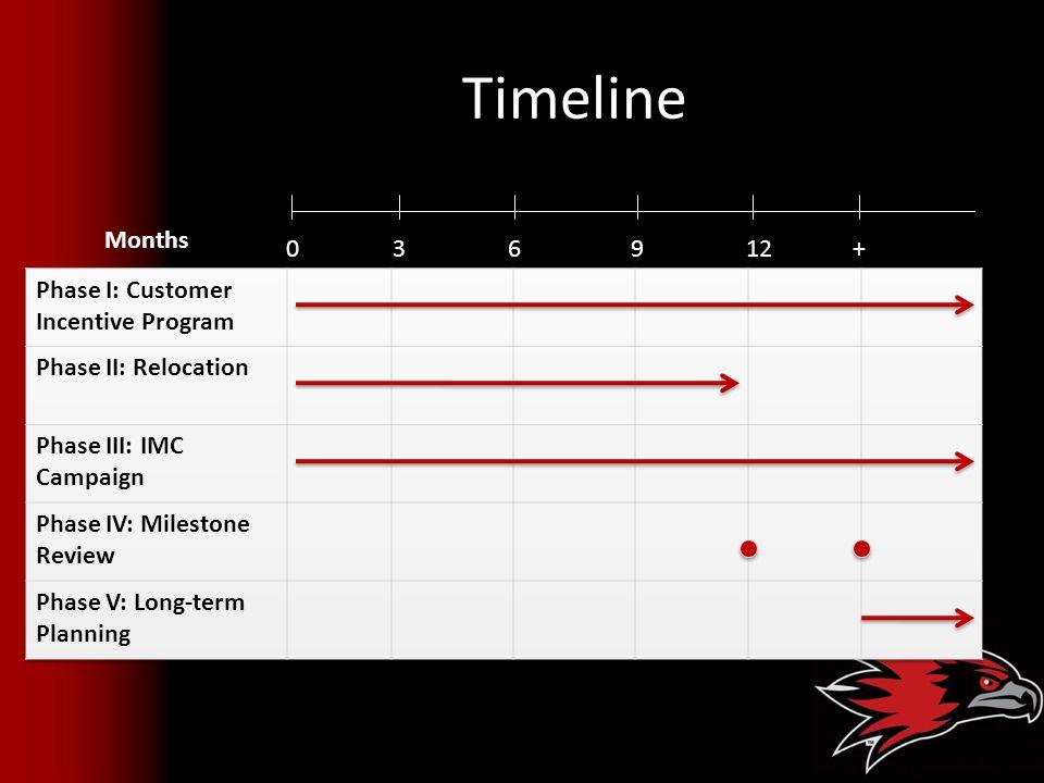 Timeline 03 6912+ Months