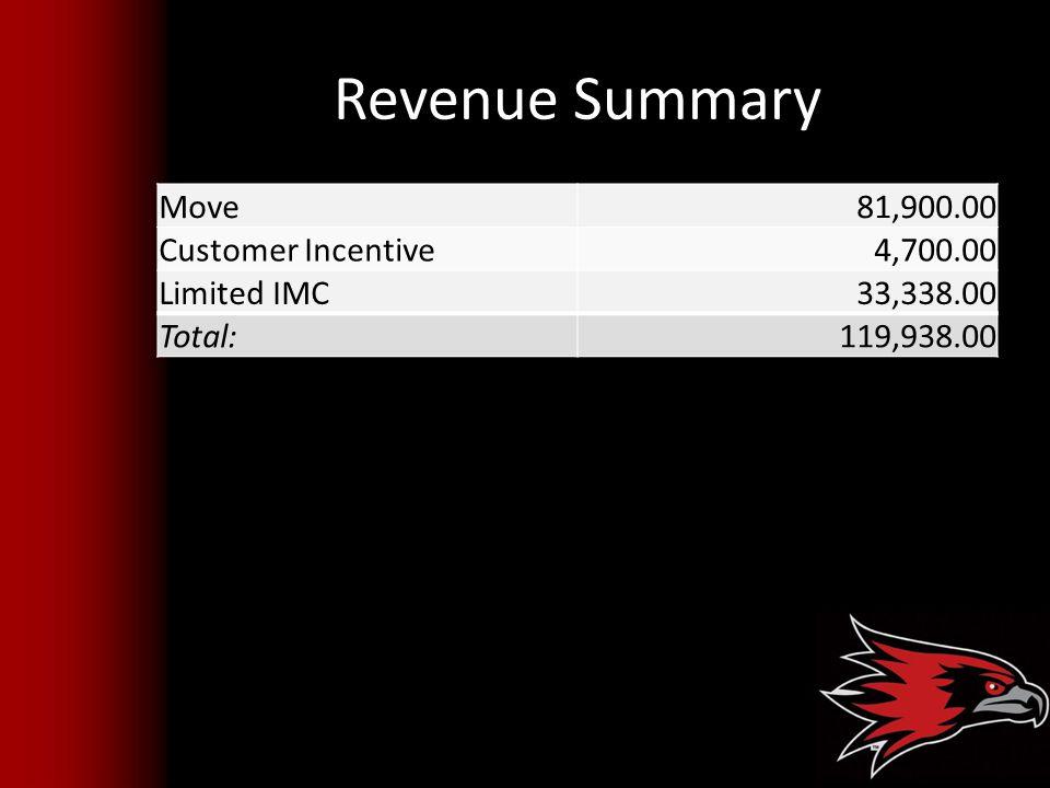 Revenue Summary Move81,900.00 Customer Incentive4,700.00 Limited IMC 33,338.00 Total:119,938.00