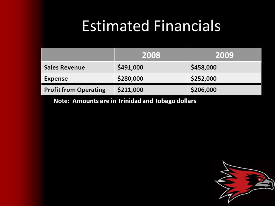 Estimated Financials 20082009 Sales Revenue$491,000$458,000 Expense$280,000$252,000 Profit from Operating$211,000$206,000 Note: Amounts are in Trinidad and Tobago dollars