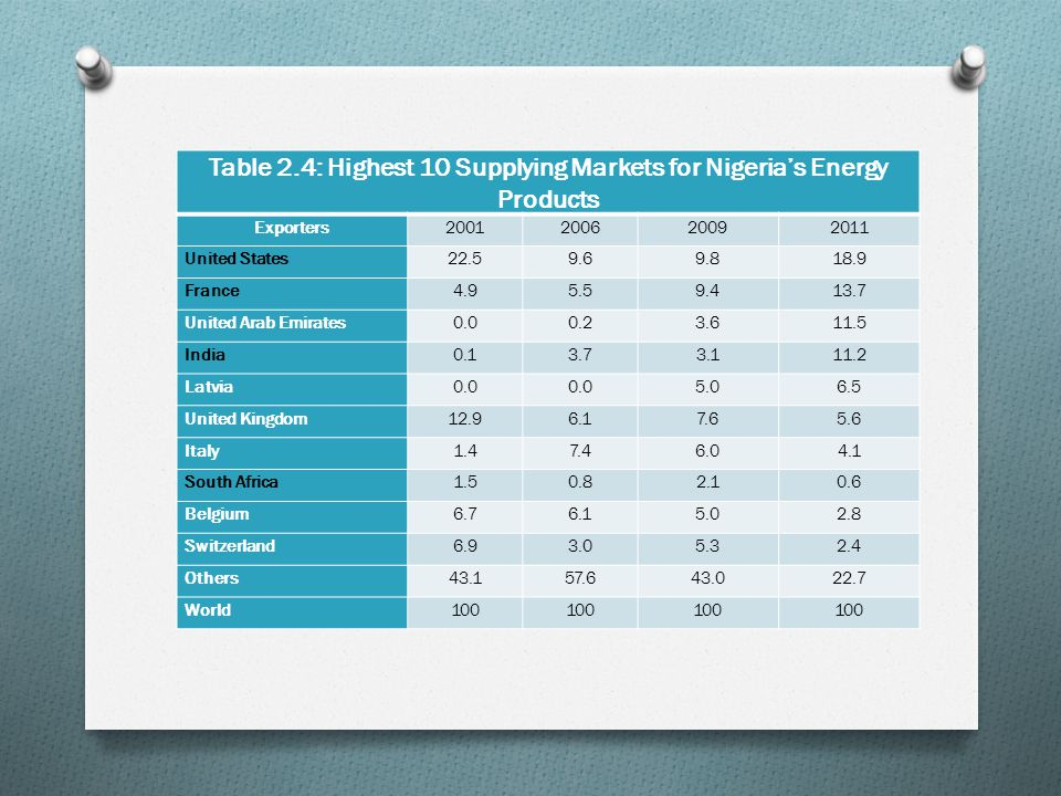 Table 2.4: Highest 10 Supplying Markets for Nigeria's Energy Products Exporters2001200620092011 United States22.59.69.818.9 France4.95.59.413.7 United