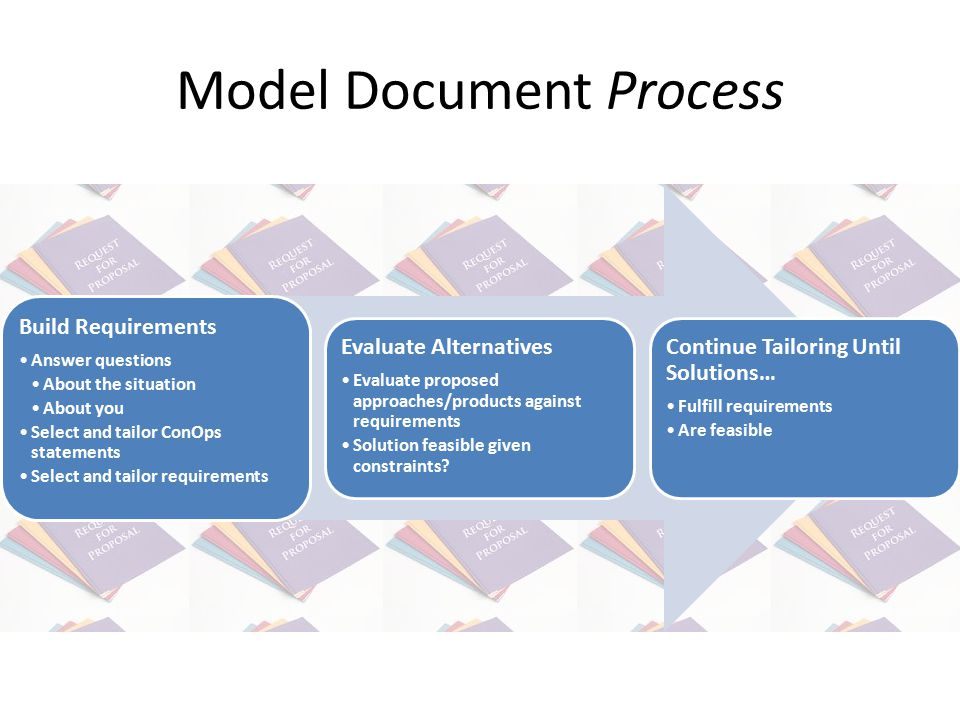 Model Document Process Build Requirements Answer questions About the situation About you Select and tailor ConOps statements Select and tailor requirements Evaluate Alternatives Evaluate proposed approaches/products against requirements Solution feasible given constraints.