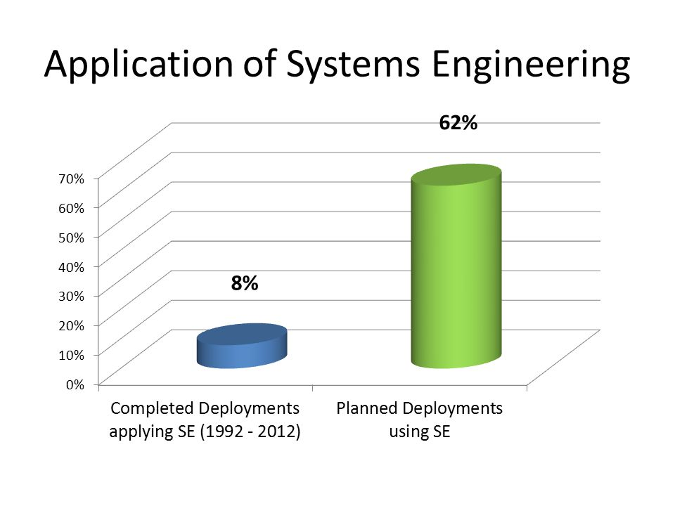 Application of Systems Engineering