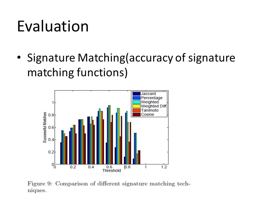 Evaluation Signature Matching(accuracy of signature matching functions)