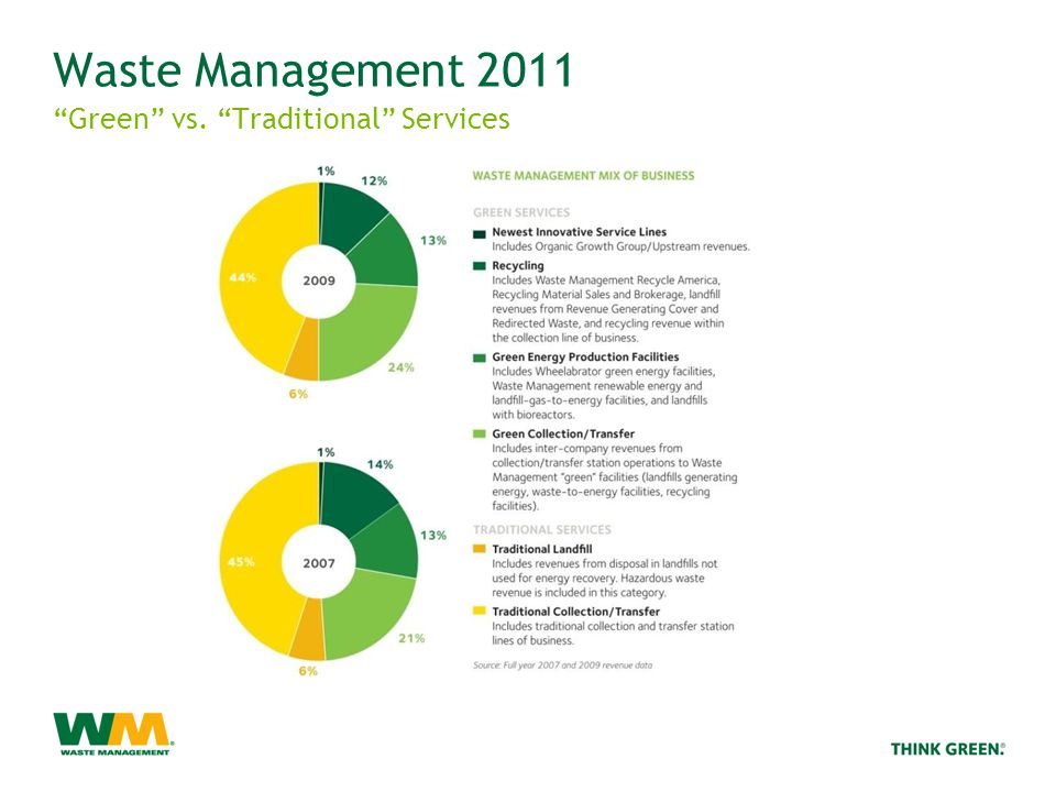 Waste Management 2011 Green vs. Traditional Services