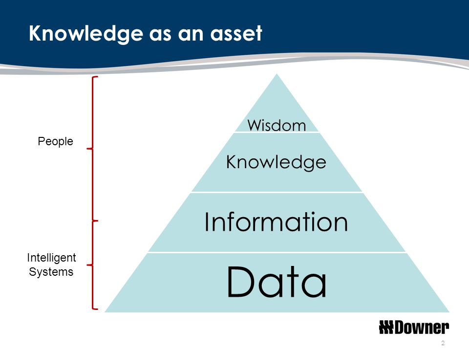 Knowledge as an asset 2 Wisdom Knowledge Information Data Intelligent Systems People