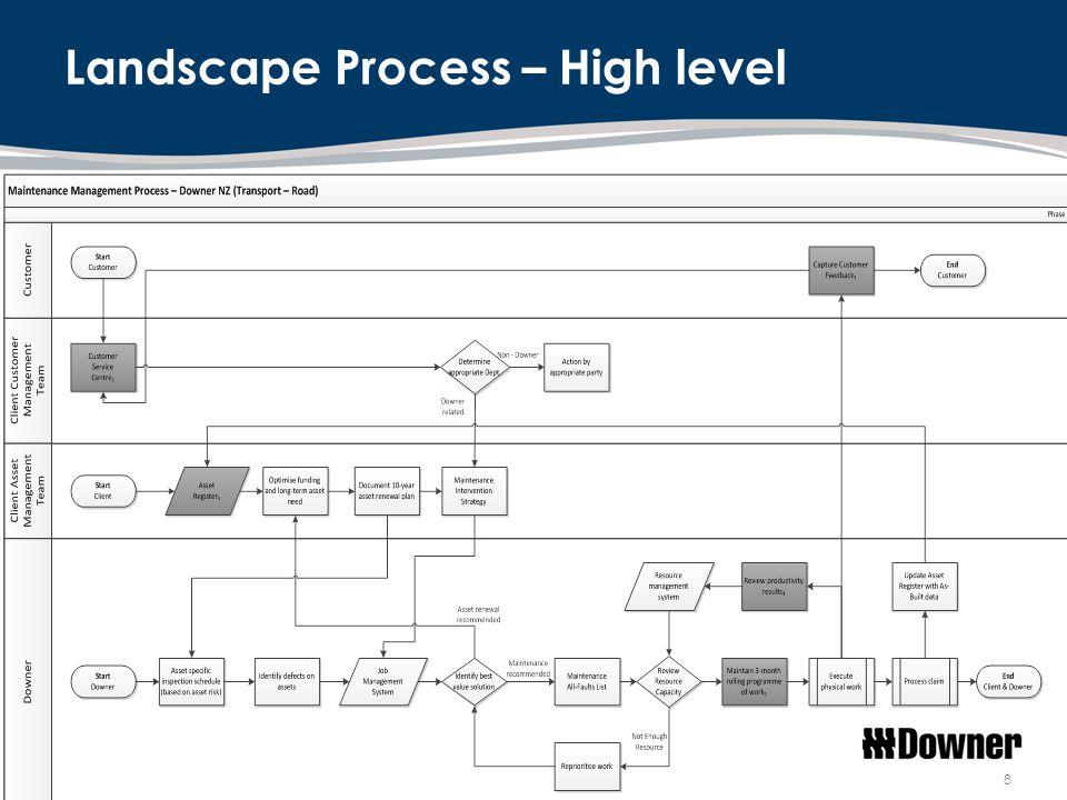 8 Landscape Process – High level