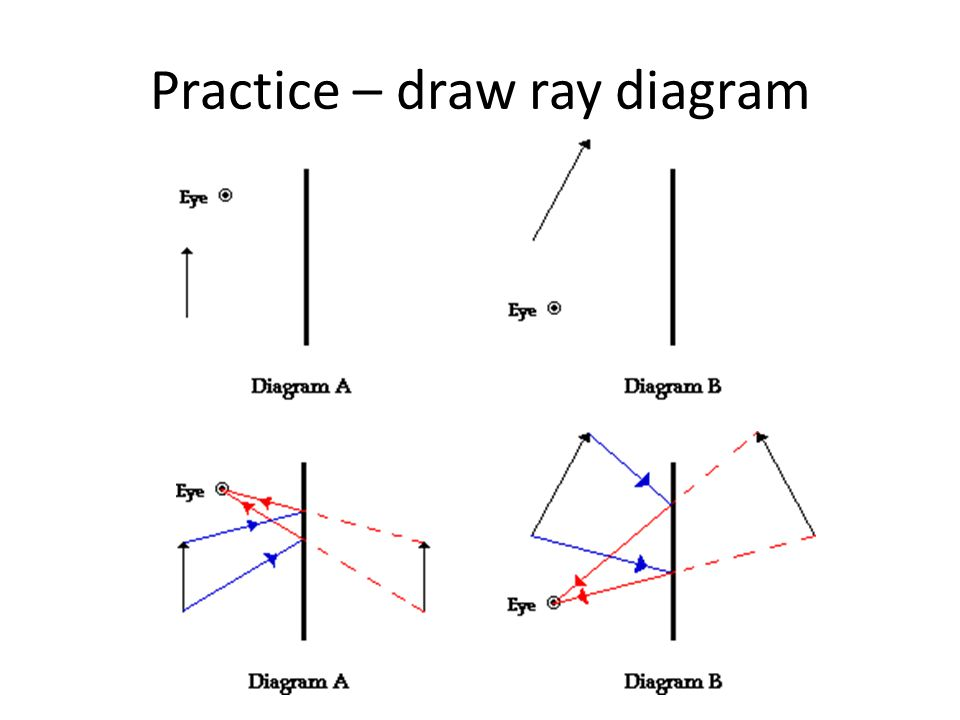Ray diagrams 1.Draw the image of the object. 2.