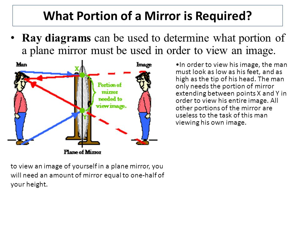 Practice – draw ray diagram