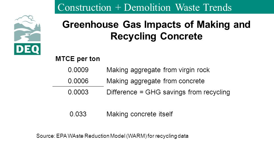 Construction + Demolition Waste Trends Greenhouse Gas Impacts of Making and Recycling Concrete MTCE per ton 0.0009Making aggregate from virgin rock 0.0006Making aggregate from concrete 0.0003Difference = GHG savings from recycling 0.033Making concrete itself Source: EPA WAste Reduction Model (WARM) for recycling data
