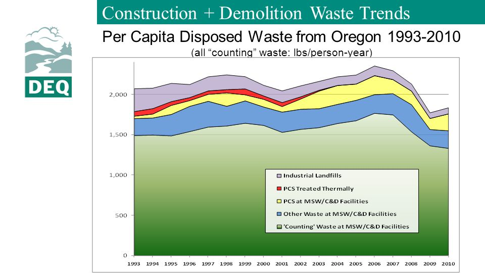 Construction + Demolition Waste Trends Per Capita Disposed Waste from Oregon 1993-2010 (all counting waste: lbs/person-year)
