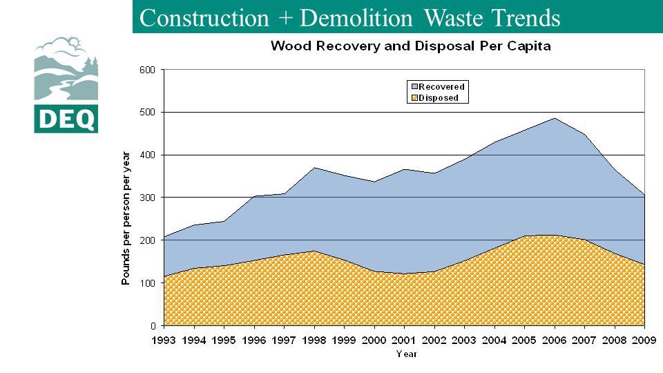 Construction + Demolition Waste Trends