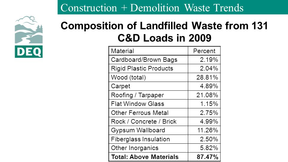 Construction + Demolition Waste Trends Composition of Landfilled Waste from 131 C&D Loads in 2009 MaterialPercent Cardboard/Brown Bags 2.19% Rigid Plastic Products 2.04% Wood (total) 28.81% Carpet 4.89% Roofing / Tarpaper 21.08% Flat Window Glass 1.15% Other Ferrous Metal 2.75% Rock / Concrete / Brick 4.99% Gypsum Wallboard 11.26% Fiberglass Insulation 2.50% Other Inorganics 5.82% Total: Above Materials 87.47%