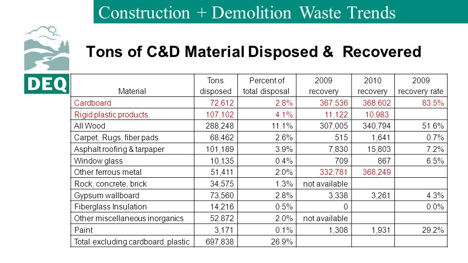 Construction + Demolition Waste Trends Tons of C&D Material Disposed & Recovered Material Tons disposed Percent of total disposal 2009 recovery 2010 recovery 2009 recovery rate Cardboard72,6122.8%367,536368,60283.5% Rigid plastic products107,1024.1%11,12210,983 All Wood288,24811.1%307,005340,79451.6% Carpet, Rugs, fiber pads68,4622.6%5151,6410.7% Asphalt roofing & tarpaper101,1893.9%7,83015,8037.2% Window glass10,1350.4%7098676.5% Other ferrous metal51,4112.0%332,781368,249 Rock, concrete, brick34,5751.3%not available Gypsum wallboard73,5602.8%3,3383,2614.3% Fiberglass Insulation14,2160.5%0 0.0% Other miscellaneous inorganics52,8722.0%not available Paint3,1710.1%1,3081,93129.2% Total excluding cardboard, plastic697,83826.9%