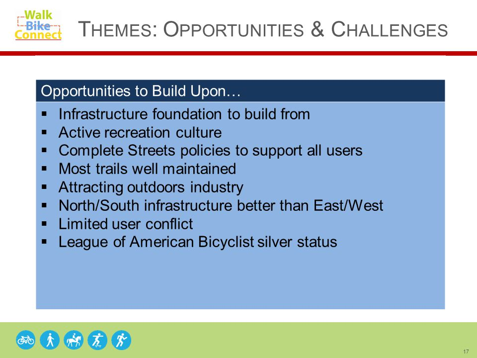 17 T HEMES : O PPORTUNITIES & C HALLENGES Opportunities to Build Upon…  Infrastructure foundation to build from  Active recreation culture  Complete Streets policies to support all users  Most trails well maintained  Attracting outdoors industry  North/South infrastructure better than East/West  Limited user conflict  League of American Bicyclist silver status