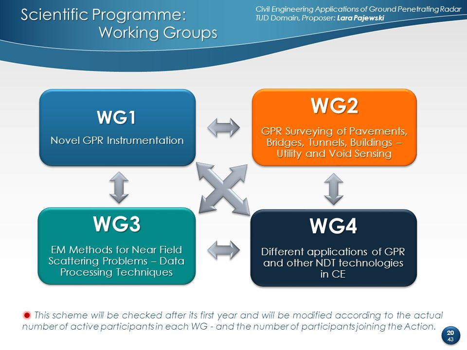 Scientific Programme: Working Groups This scheme will be checked after its first year and will be modified according to the actual number of active pa