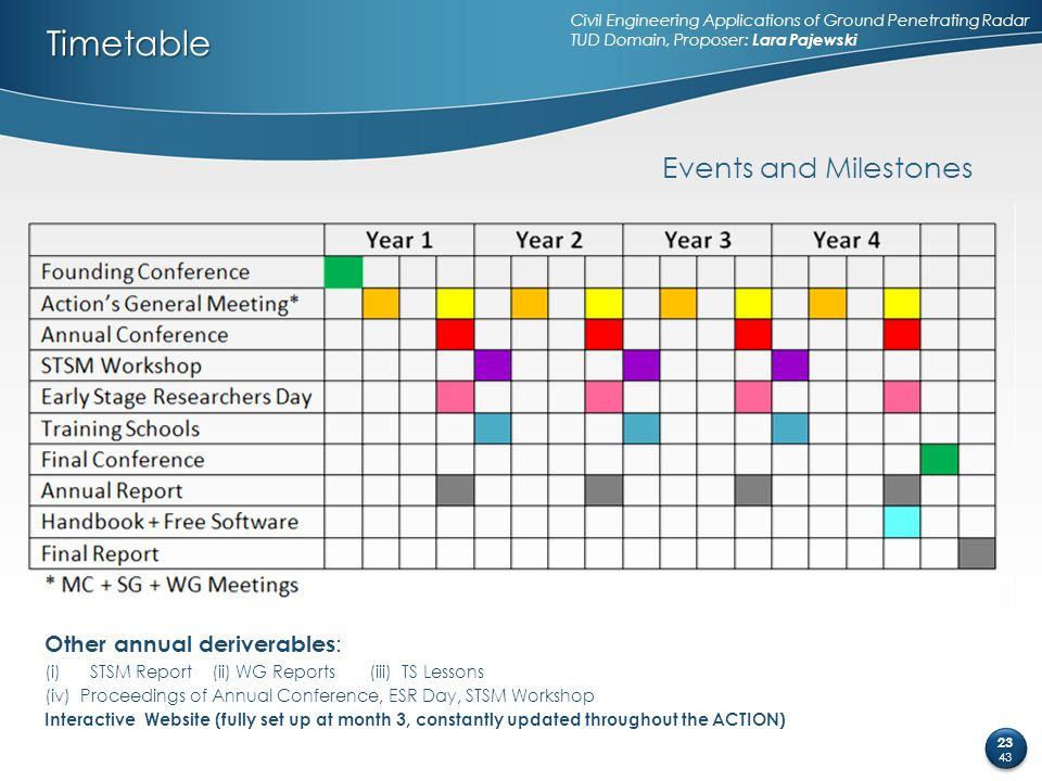Timetable Other annual deriverables : (i)STSM Report (ii) WG Reports (iii) TS Lessons (iv) Proceedings of Annual Conference, ESR Day, STSM Workshop In
