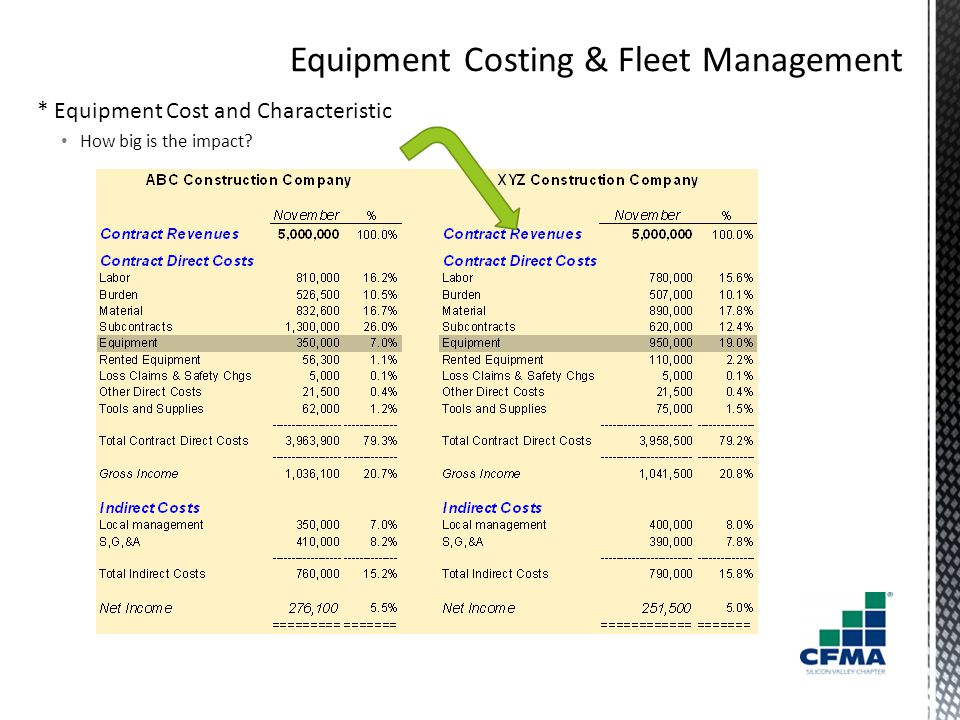 * Equipment Cost and Characteristic How big is the impact