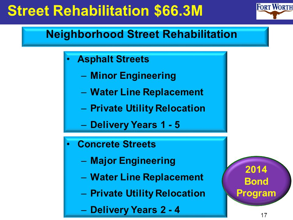 17 Street Rehabilitation $66.3M Neighborhood Street Rehabilitation 2014 Bond Program Asphalt Streets –Minor Engineering –Water Line Replacement –Private Utility Relocation –Delivery Years 1 - 5 Concrete Streets –Major Engineering –Water Line Replacement –Private Utility Relocation –Delivery Years 2 - 4 2014 Bond Program