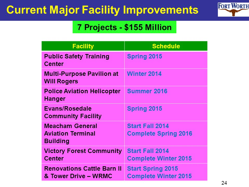 24 FacilitySchedule Public Safety Training Center Spring 2015 Multi-Purpose Pavilion at Will Rogers Winter 2014 Police Aviation Helicopter Hanger Summer 2016 Evans/Rosedale Community Facility Spring 2015 Meacham General Aviation Terminal Building Start Fall 2014 Complete Spring 2016 Victory Forest Community Center Start Fall 2014 Complete Winter 2015 Renovations Cattle Barn II & Tower Drive – WRMC Start Spring 2015 Complete Winter 2015 Current Major Facility Improvements 7 Projects - $155 Million