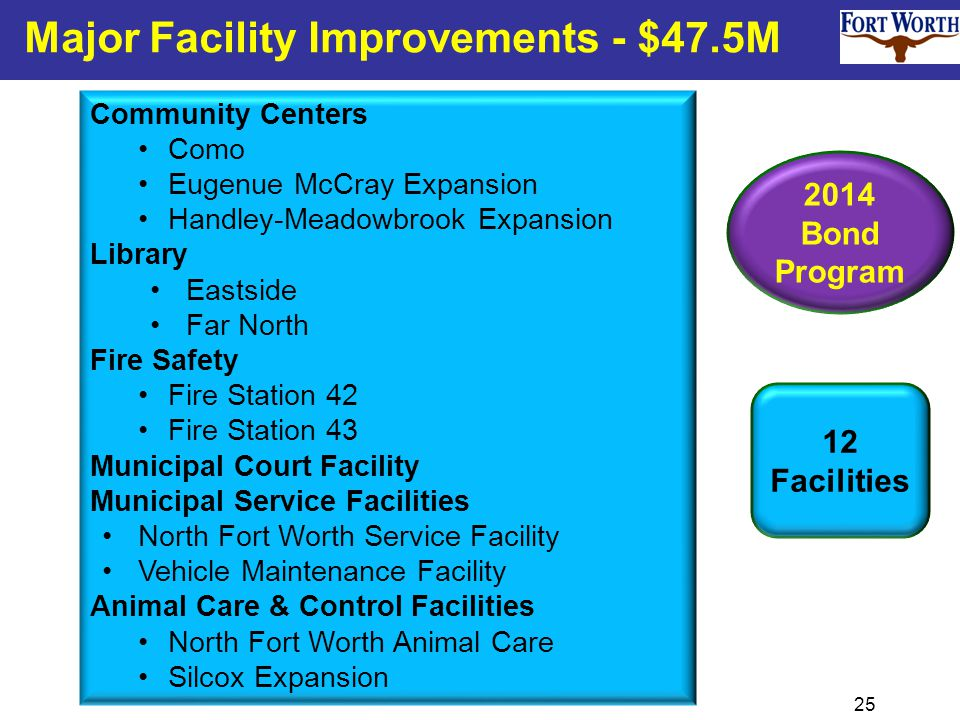25 Major Facility Improvements - $47.5M Community Centers Como Eugenue McCray Expansion Handley-Meadowbrook Expansion Library Eastside Far North Fire Safety Fire Station 42 Fire Station 43 Municipal Court Facility Municipal Service Facilities North Fort Worth Service Facility Vehicle Maintenance Facility Animal Care & Control Facilities North Fort Worth Animal Care Silcox Expansion 2014 Bond Program 12 Facilities