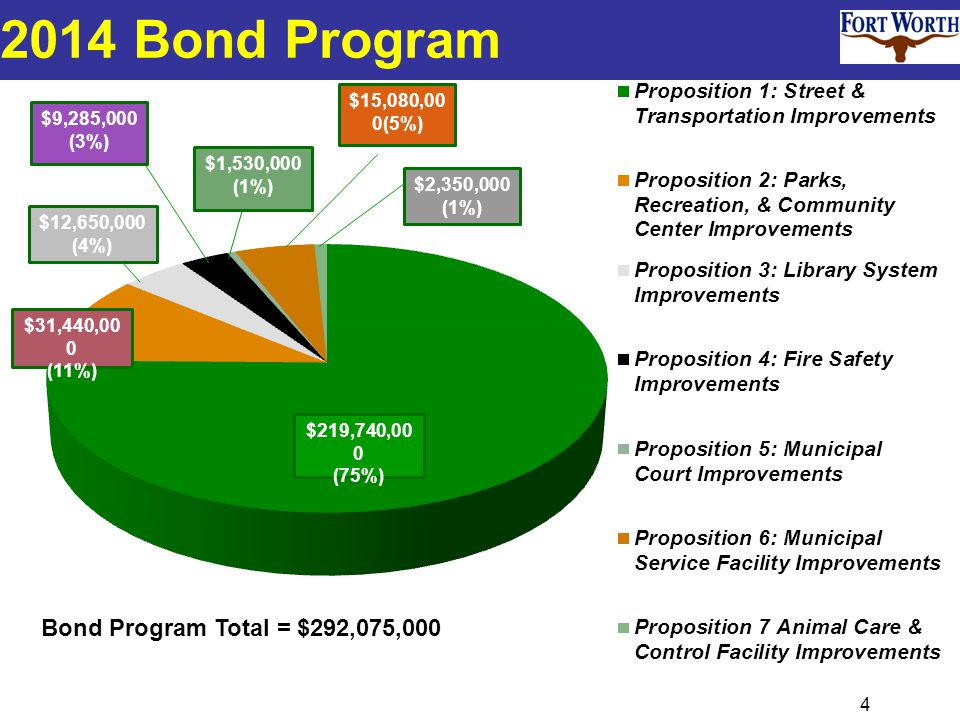 4 2014 Bond Program $9,285,000 (3%) $31,440,00 0 (11%) $219,740,00 0 (75%) $1,530,000 (1%) Bond Program Total = $292,075,000