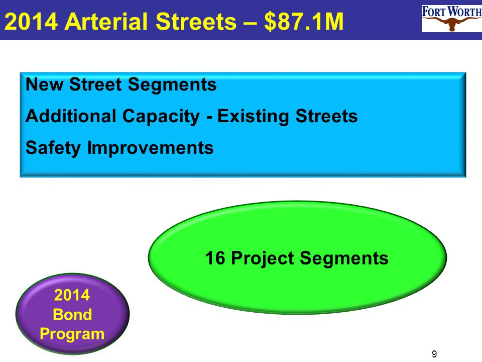 9 2014 Arterial Streets – $87.1M New Street Segments Additional Capacity - Existing Streets Safety Improvements 2014 Bond Program 16 Project Segments