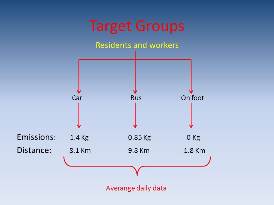 Target Groups Residents and workers Car Bus On foot Emissions: 1.4 Kg 0.85 Kg 0 Kg Distance: 8.1 Km 9.8 Km 1.8 Km Averange daily data