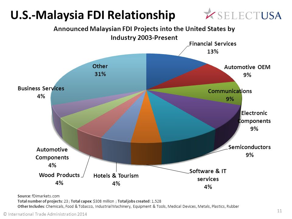 Source: fDimarkets.com Total number of projects: 23 ; Total capex: $308 million ; Total jobs created: 1,528 Other Includes: Chemicals, Food & Tobacco, Industrial Machinery, Equipment & Tools, Medical Devices, Metals, Plastics, Rubber U.S.-Malaysia FDI Relationship © International Trade Administration 2014 11