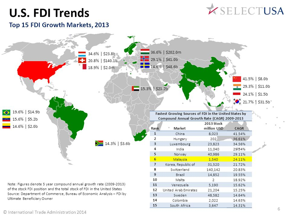 FDI in the United States – Other Sectors, 2013 Position: $590.3 Billion © International Trade Administration 2014 Source: Department of Commerce, Bureau of Economic Analysis In other sectors, holding companies and mining firms are the two largest recipients of FDI in the United States, respectively.