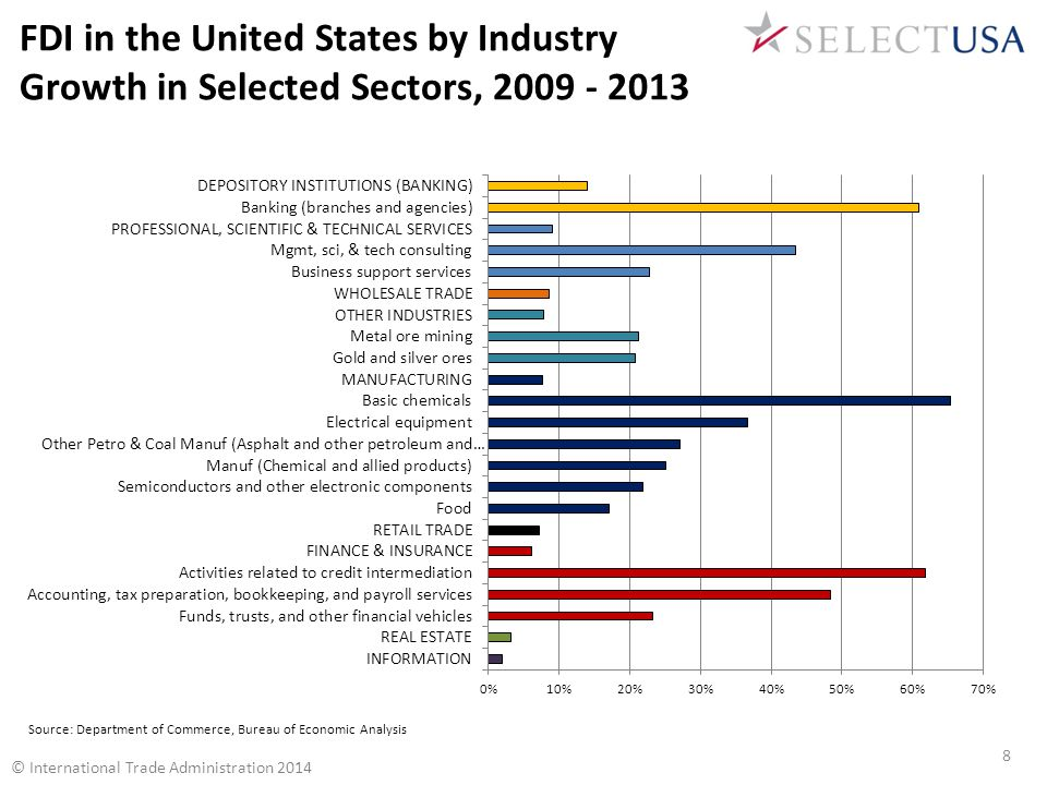 U.S.states and territories offer financial and other incentives to foreign investors.
