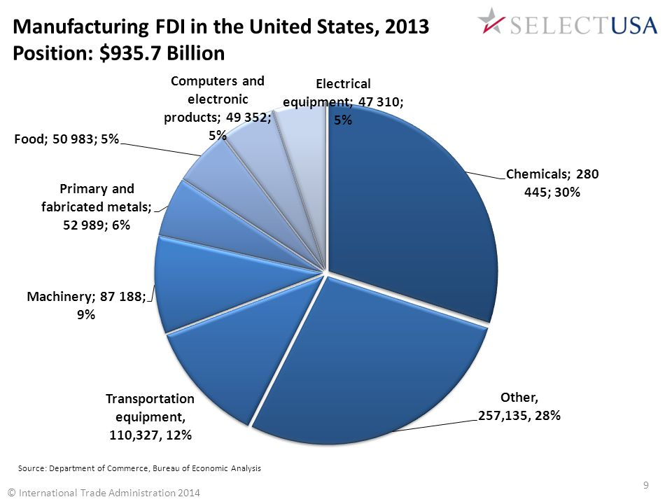 Manufacturing FDI in the United States, 2013 Position: $935.7 Billion © International Trade Administration 2014 Source: Department of Commerce, Bureau of Economic Analysis 9