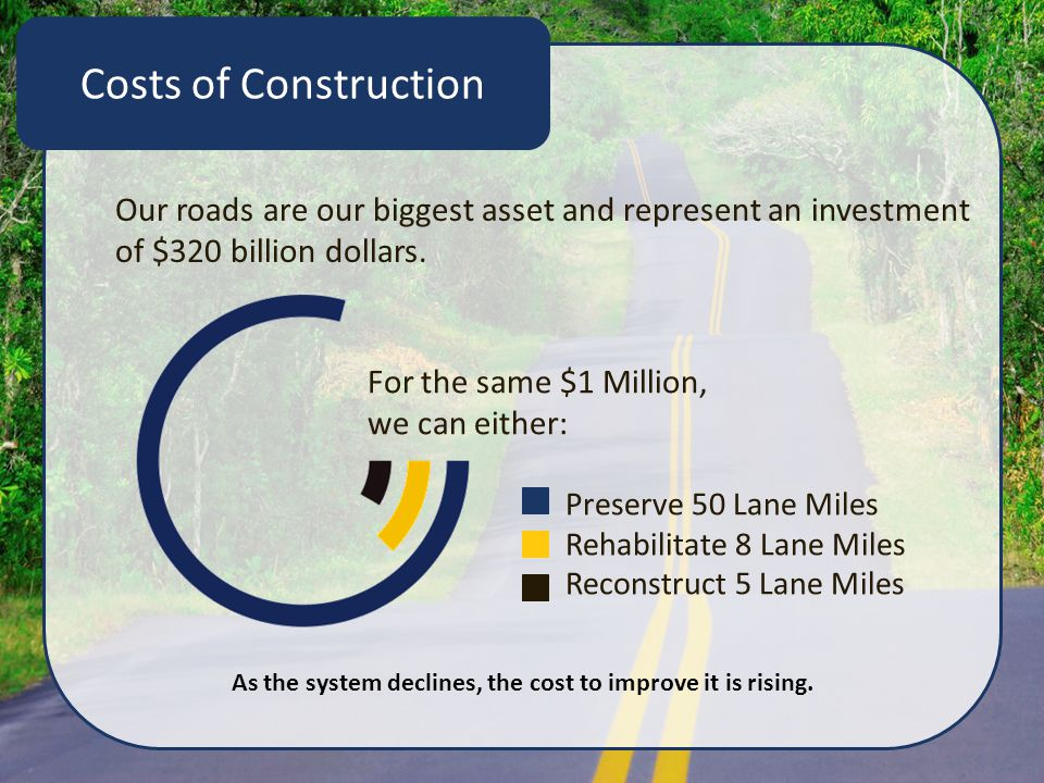 Costs of Construction Our roads are our biggest asset and represent an investment of $320 billion dollars. Preserve 50 Lane Miles Rehabilitate 8 Lane