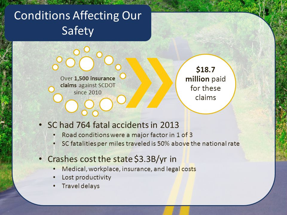 SC had 764 fatal accidents in 2013 Road conditions were a major factor in 1 of 3 SC fatalities per miles traveled is 50% above the national rate Crashes cost the state $3.3B/yr in Medical, workplace, insurance, and legal costs Lost productivity Travel delays Conditions Affecting Our Safety Over 1,500 insurance claims against SCDOT since 2010 $18.7 million paid for these claims