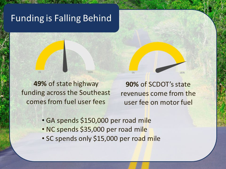 Funding is Falling Behind 90% of SCDOT's state revenues come from the user fee on motor fuel GA spends $150,000 per road mile NC spends $35,000 per ro