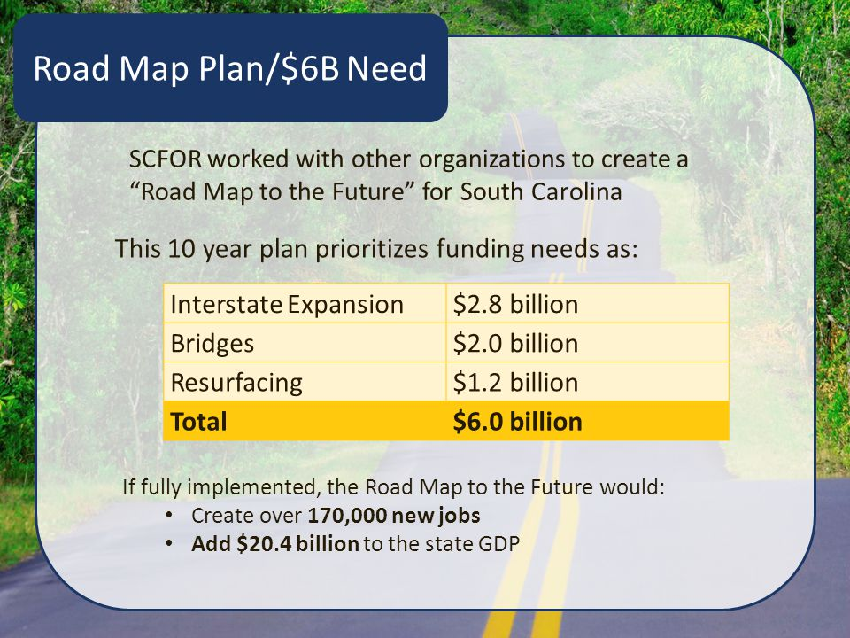 Road Map Plan/$6B Need SCFOR worked with other organizations to create a Road Map to the Future for South Carolina If fully implemented, the Road Map to the Future would: Create over 170,000 new jobs Add $20.4 billion to the state GDP Interstate Expansion$2.8 billion Bridges$2.0 billion Resurfacing$1.2 billion Total$6.0 billion This 10 year plan prioritizes funding needs as: