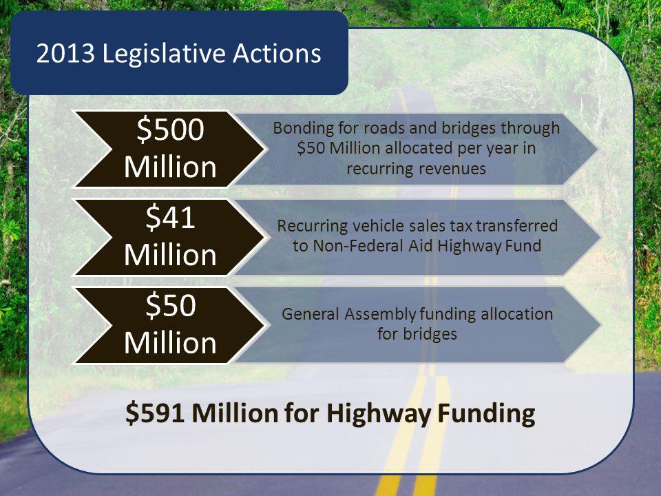 2013 Legislative Actions $500 Million Bonding for roads and bridges through $50 Million allocated per year in recurring revenues $41 Million Recurring